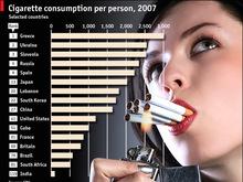 Украина оказалась на втором месте в мире по количеству курильщиков    - 20080529150711971_1